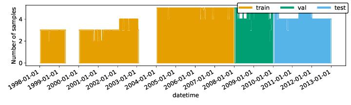 docs/_source/_plots/data_availability_histogram_hist.png