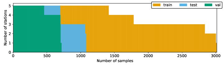 docs/_source/_plots/data_availability_histogram_hist_cum.png