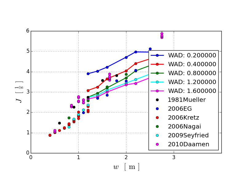 doc/mathesisargraf/pics/sim_flow_vs_experimental_data.png