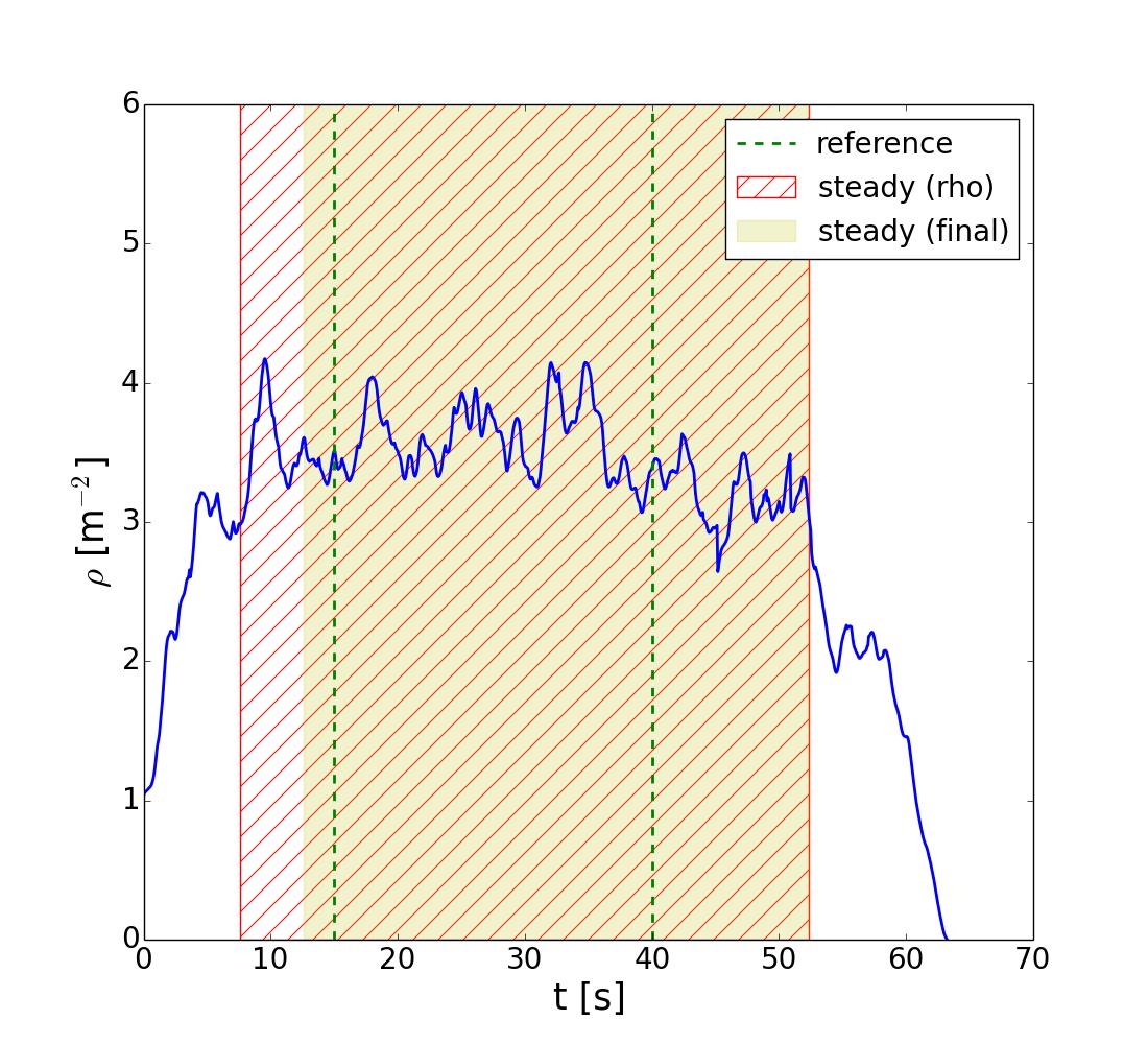 demos/SteadyState/SteadyState_rho_rho_v_Voronoi_traj_AO_b240.txt_id_1.dat.png