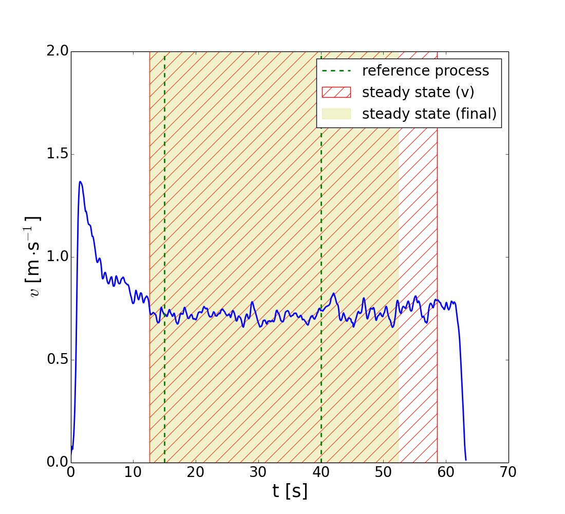 demos/SteadyState/SteadyState_v_rho_v_Voronoi_traj_AO_b240.txt_id_1.dat.png
