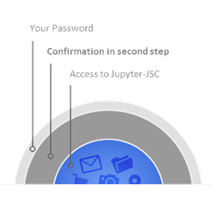 001-Jupyter/images/2fa_img01.png