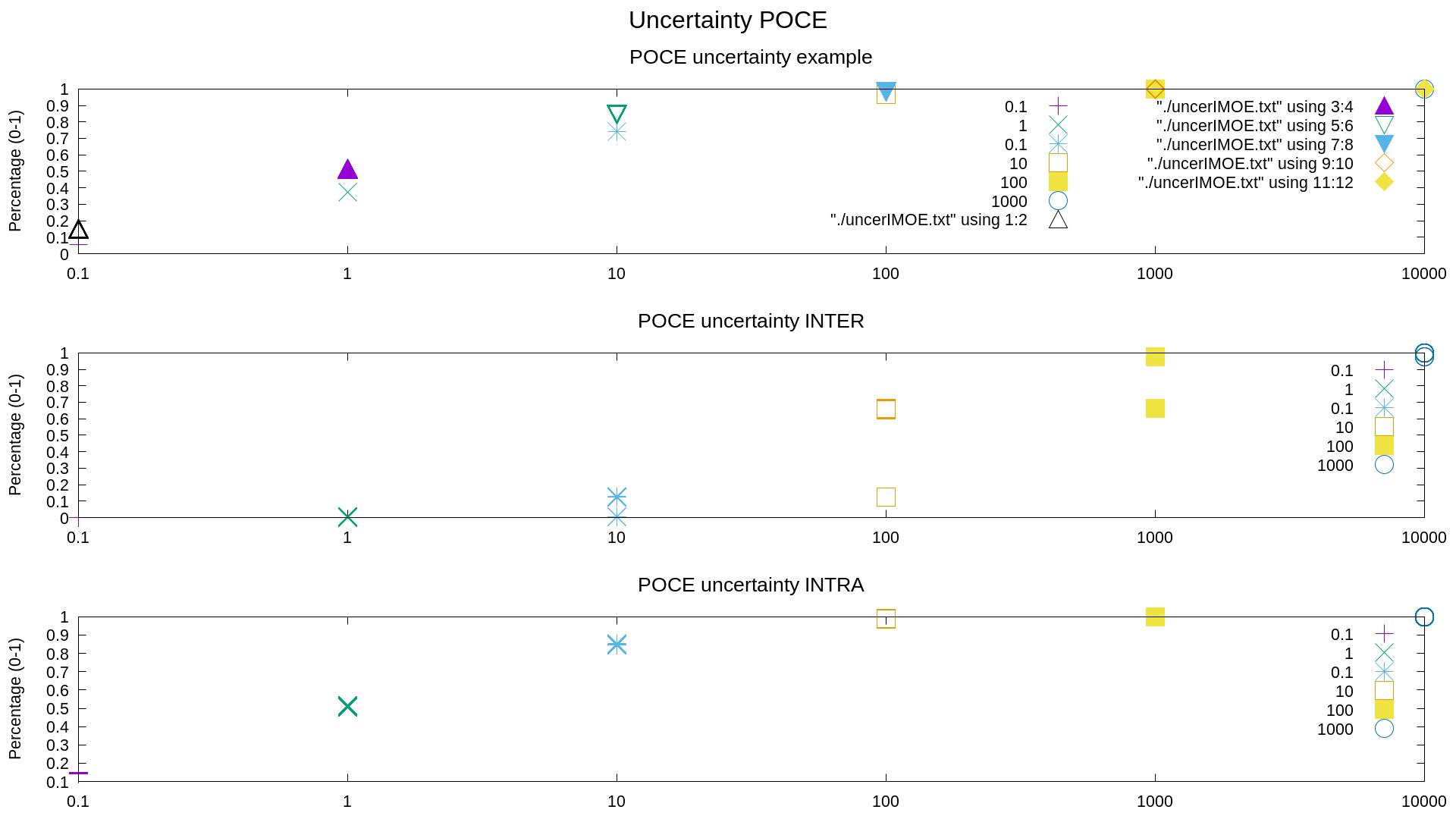 uncer_analysis/genpop/POCE_uncertainty.png